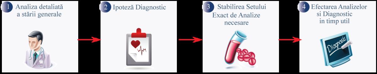 Etapele pentru stabilirea diagnosticului